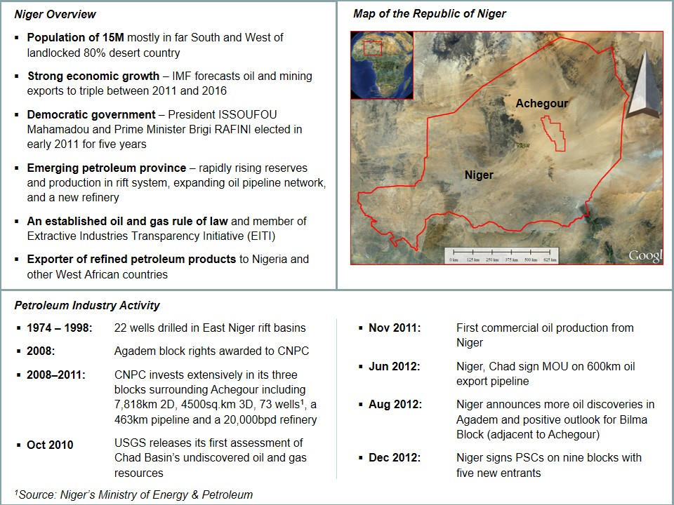 Niger Overview